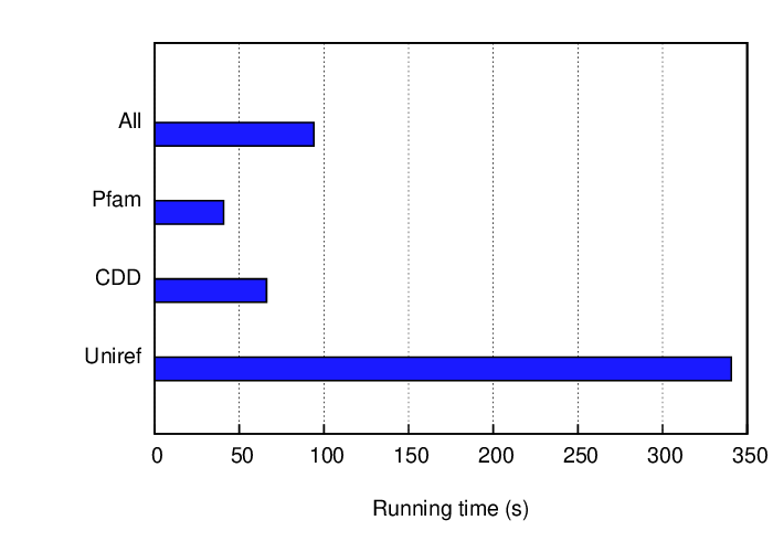 Average running time